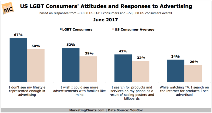 YouGov-US-LGBT-Attitudes-Response-to-Ads-June2017
